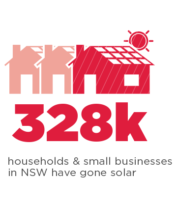 290k solar panel installations in NSW infographic.