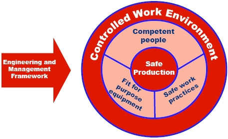 Controlled work environment diagram demonstrating that safe production requires competent people, fit-for-purpose equipment and safe work practices