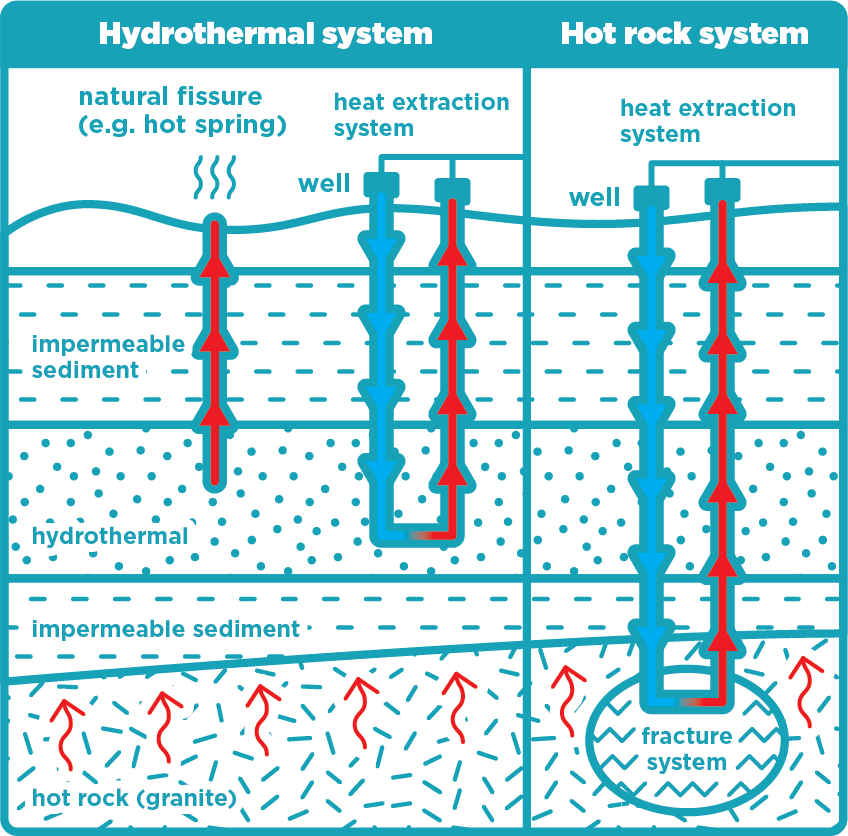 Diagram geothermal