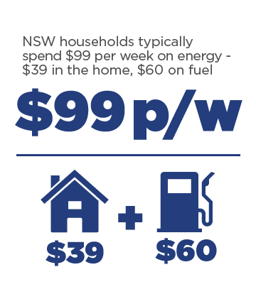 NSW households typically spend $99 per week on energy - $39 in the home, $60 on fuel.