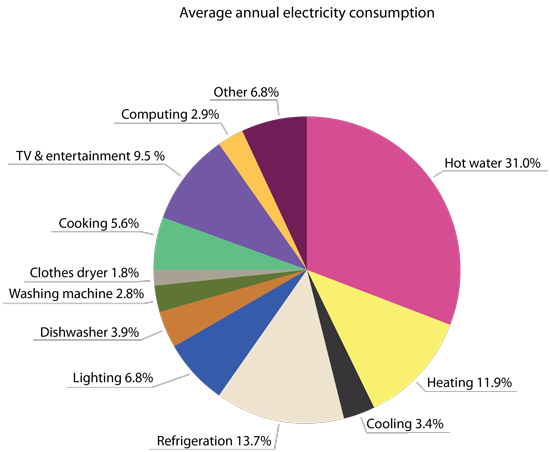 Energy in the home pie chart breakdown